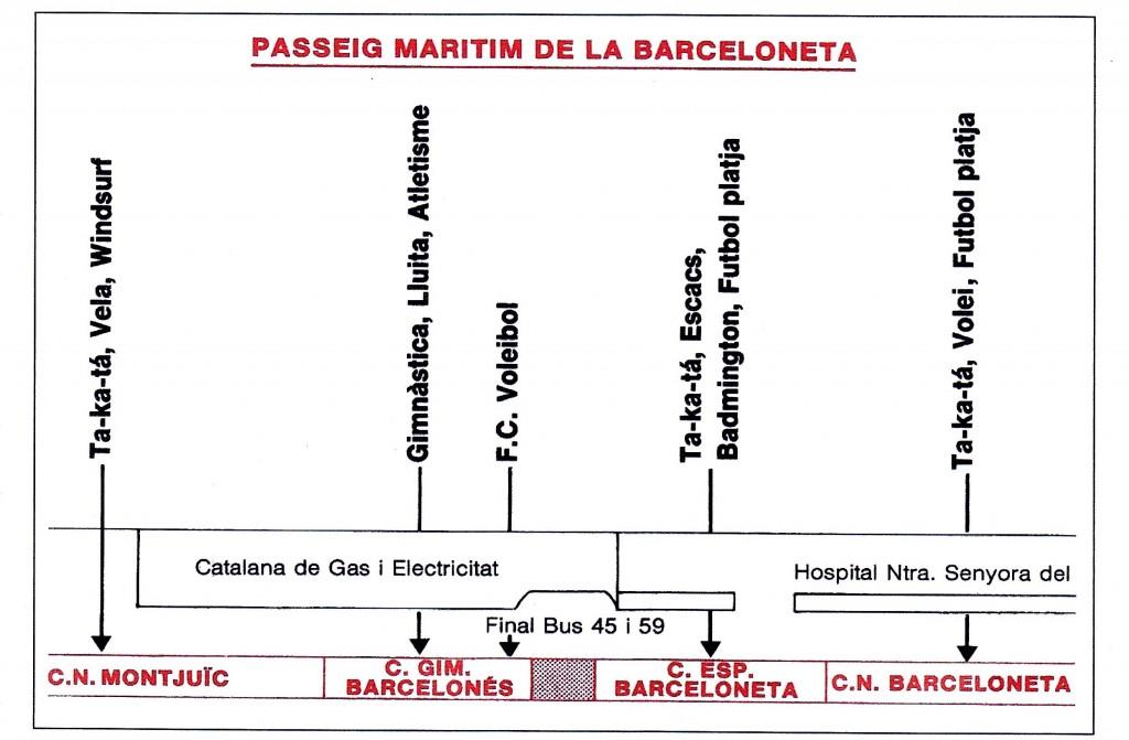 Platge de la Barceloneta al Passeig Marítim on el CGB va disposar durant uns anys un espai per practicar les seves especialiatats culturals i esportives.